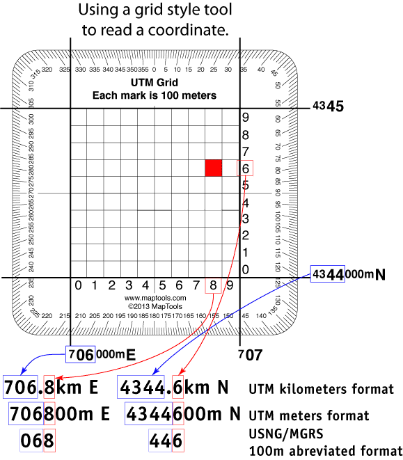 UTM Grid usage diagram